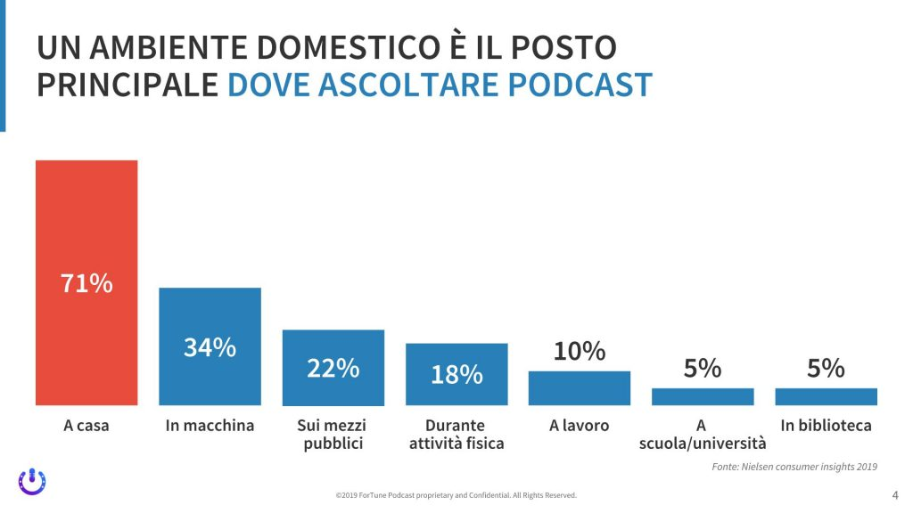 crescita del podcast in Italia