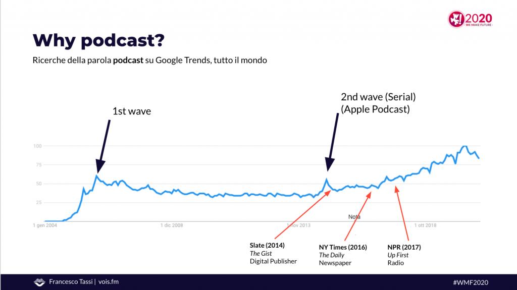 google trends podcasting