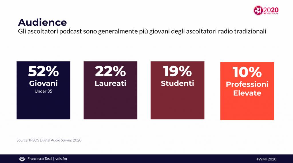 pubblico podcast Italia