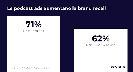 infleuncer marketing esempi podcast advertising